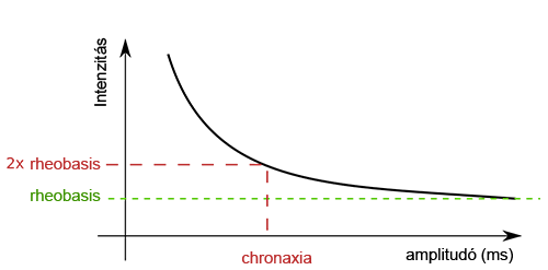 Rheobasis és chronaxia