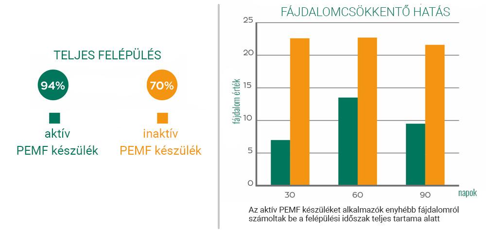 combnyaktörés kezelés pulzáló mágneses mező terápiával eredmények