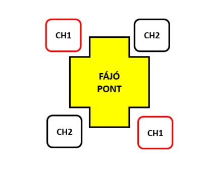 elektróda felhelyezés MENS mikroáramú kezeléshez